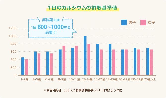 1日のカルシウムの摂取基準値グラフ