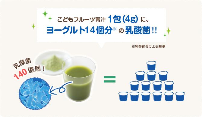 こどもフルーツ青汁1包(4g)に、ヨーグルト14個分の乳酸菌*乳等省令による基準