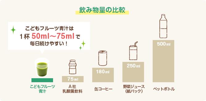 飲み物量の比較:こどもフルーツ青汁は1杯50ml〜75mlで毎日続けやすい!
