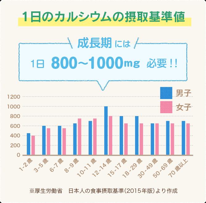 1日のカルシウムの摂取基準値