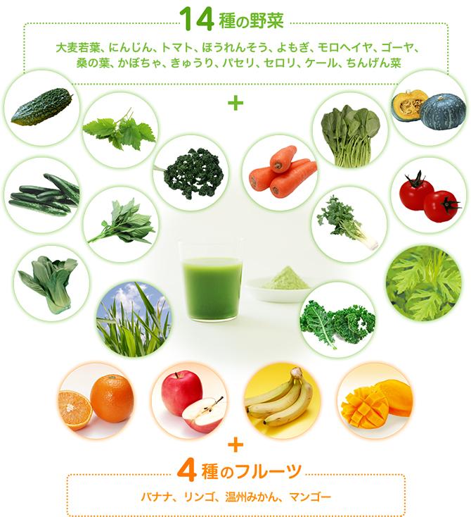 14種の野菜:大麦若葉、にんじん、トマト、ほうれんそう、よもぎ、モロヘイヤ、ゴーヤ、桑の葉、かぼちゃ、きゅうり。パセリ、セロリ、ケール、ちんげん菜+4種のフルーツ:バナナ、りんご、温州みかん、マンゴー