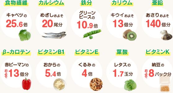 食物繊維:キャベツの25.6倍、カルシウム:めざしおよそ20尾分、鉄分:グリーンピースの10.9倍、カリウム:キウイおよそ13個分、亜鉛:あさりおよそ140個分、β-カロテン:赤ピーマンのおよそ13個分、ビタミンB1:おからの5.4倍、ビタミンE:くるみの4倍、葉酸:レタスの1.7玉分、ビタミンK:納豆のおよそ8パック分