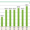 日本の平均野菜摂取量